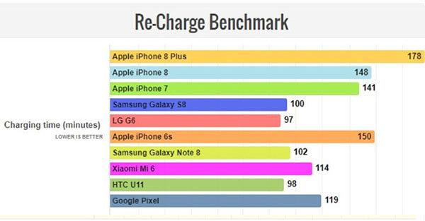 Đánh giá thời lượng pin iPhone 8 Plus (1)
