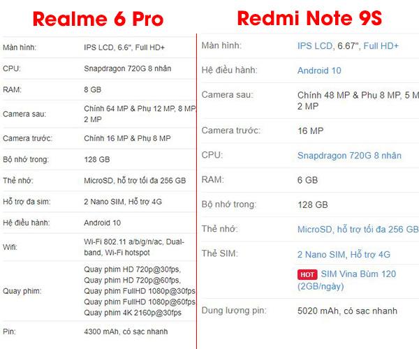 So sánh Realme 6 Pro và Redmi Note 9s