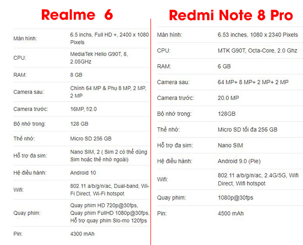 So sánh khả năng chơi game trên Realme 6 vs Redmi Note 8 Pro