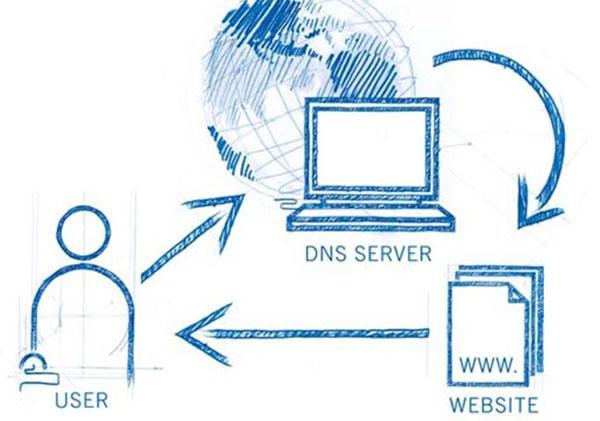 DNS được hiểu là hệ thống phân giải tên miền trên Internet