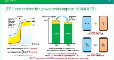 Công nghệ LTPO giúp các smartphone tiết kiệm pin hơn LTPS (ảnh: IHS Markit)