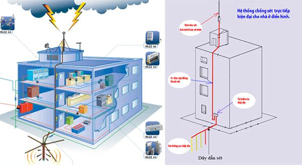 Lưu ý cần biết khi thi công lắp đặt hệ thống chống sét cho nhà ở