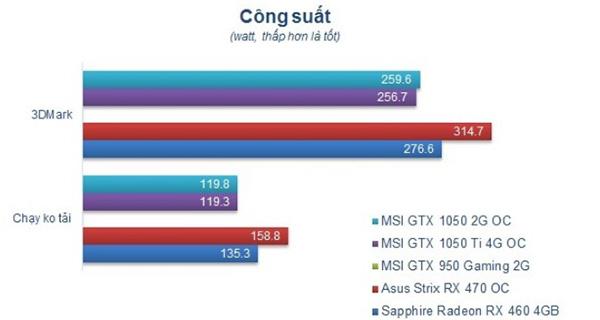 So sánh GTX 1050 với GTX 1050Ti về hiệu năng (1)