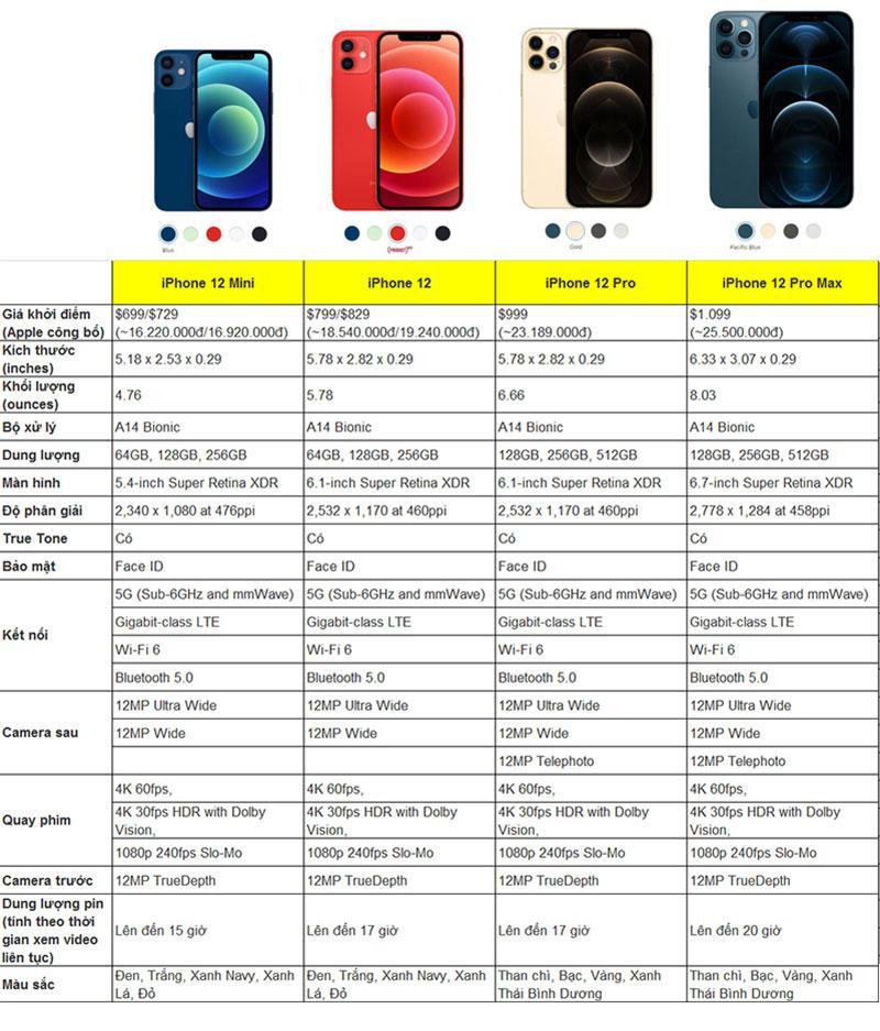Thông sỗ kỹ thuật iPhone 12